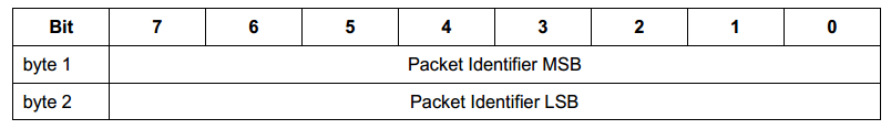 Packet Identifier